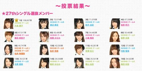 【日刊ぺんち】#038 AKB48選抜総選挙